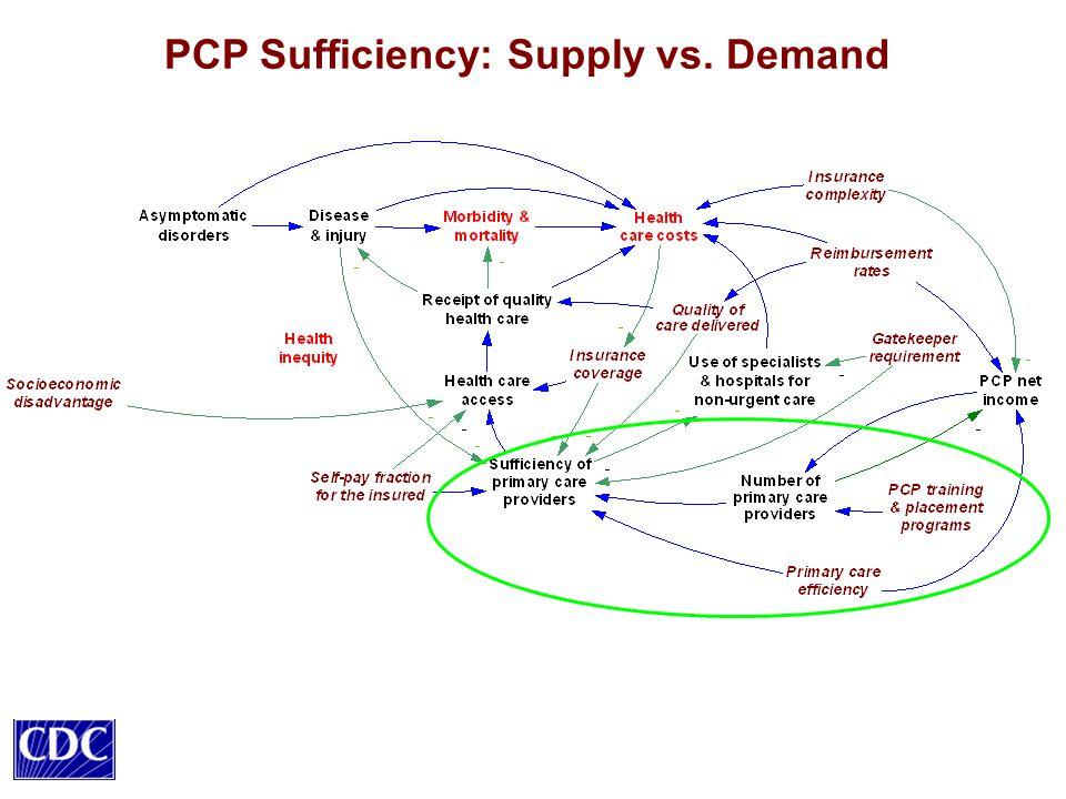 PCP Sufficiency: Supply vs. Demand