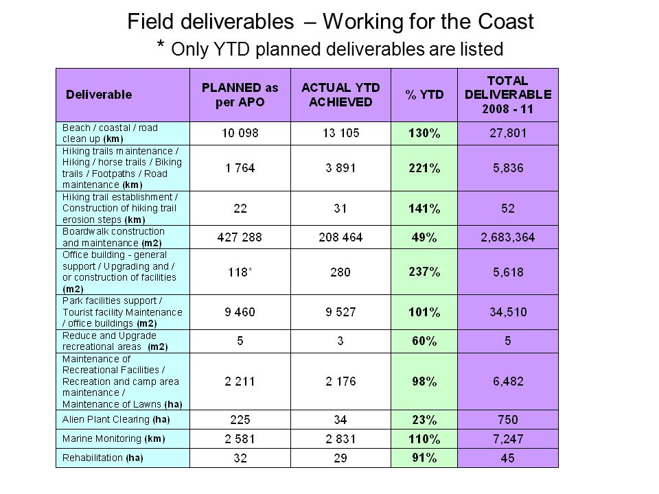 Field deliverables – Working for the Coast * Only YTD planned deliverables are listed