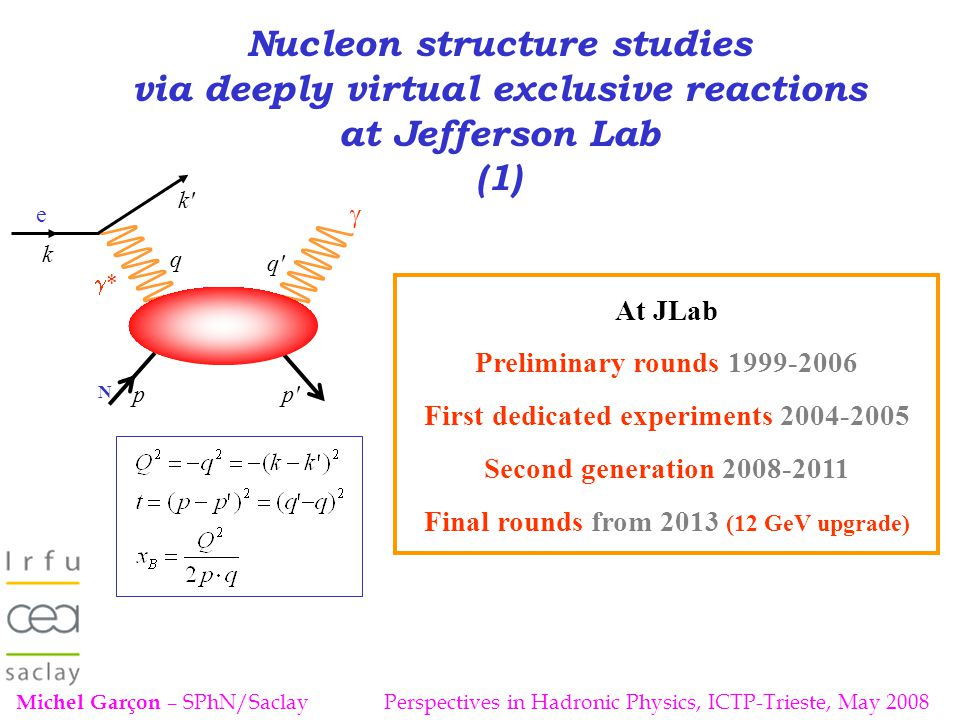 Classification of nucleon (chiral-even) GPDs GPD Forward limit VectorF 1 (t) Legend H H E q(x) Δ q(x) F 2 (t) _ Corresponding form factor E _ Operator at quark level Quark helicity independent (or « unpolarized ») GPDs Vector γ - αβ Axial vector γ 5 γ - αβ Quark helicity dependent (or « polarized ») GPDs Operator at nucleon level Pseudo-scalar Tensor Pseudo-vectorg A (t)h A (t) ~ ~ Target helicity conservedTarget helicity not conserved For each quark flavor and for gluons:
