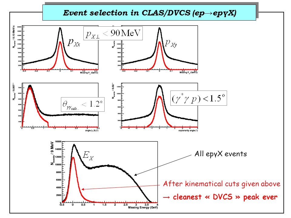 Event selection in CLAS/DVCS (ep → epγX) All epγX events After kinematical cuts given above → cleanest « DVCS » peak ever