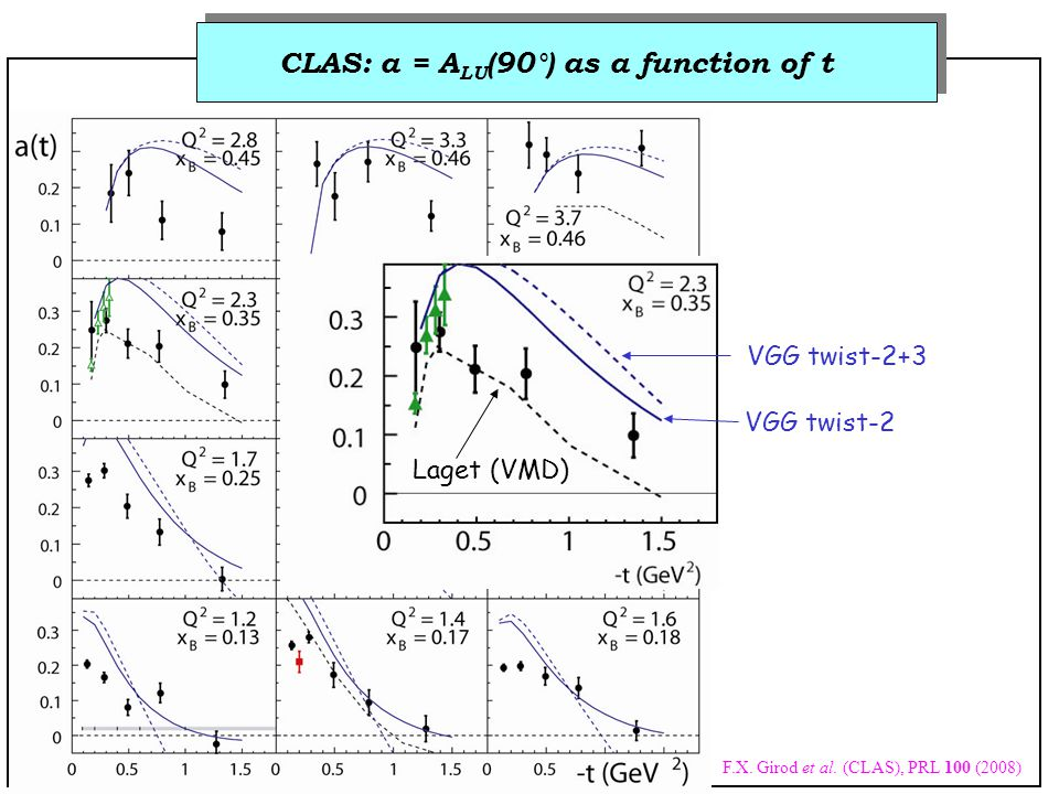 Laget (VMD) VGG twist-2 VGG twist-2+3 CLAS: a = A LU (90°) as a function of t