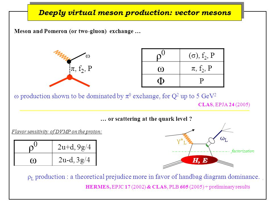 ρ0ρ0 2u+d, 9g/4 ω 2u-d, 3g/4 Φ s, g ρ+ρ+ u-d Deeply virtual meson production: vector mesons Meson and Pomeron (or two-gluon) exchange … … or scattering at the quark level .