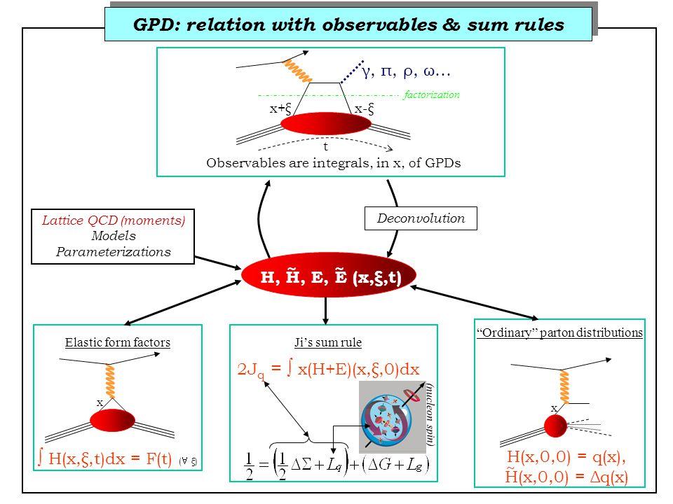 GPD: relation with observables & sum rules x+ξx-ξ t γ, π, ρ, ω… Observables are integrals, in x, of GPDs H, H, E, E (x,ξ,t) Deconvolution Elastic form factors  H(x,ξ,t)dx = F(t) (  ξ) Ordinary parton distributions H(x,0,0) = q(x), H(x,0,0) = Δq(x) Ji's sum rule 2J q =  x(H+E)(x,ξ,0)dx (nucleon spin) ~ ~ ~ x x factorization Lattice QCD (moments) Models Parameterizations