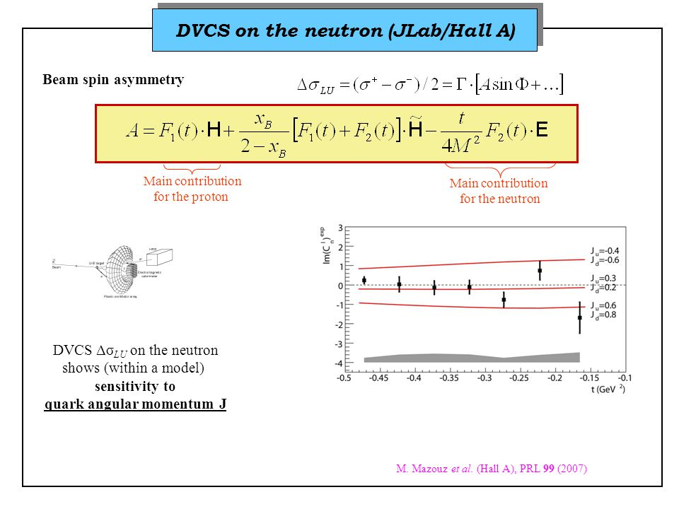DVCS on the neutron (JLab/Hall A) Beam spin asymmetry Main contribution for the proton Main contribution for the neutron DVCS Δσ LU on the neutron shows (within a model) sensitivity to quark angular momentum J M.