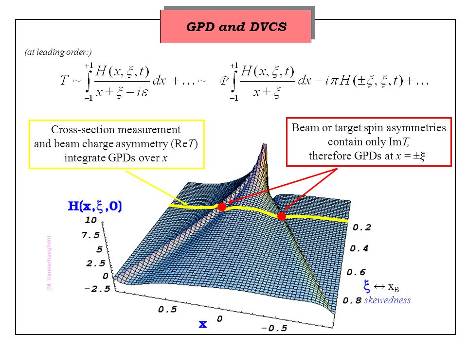 Integrated over t = 0.18 GeV 2 = 0.30 GeV 2 = 0.49 GeV 2 = 0.76 GeV 2 Accurate data in a large kinematic domain CLAS: beam-spin asymmetry binned in 3 variables ….