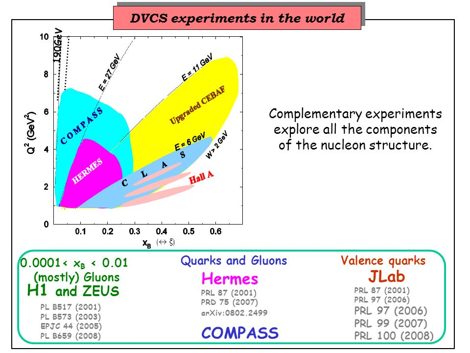 has additional sensitivity to Re(DVCS) is mostly sensitive to Im(DVCS) → H(ξ,ξ,t) = 0.18 GeV 2 = 0.30 GeV 2 = 0.49 GeV 2 = 0.76 GeV 2 CLAS beam-spin asymmetries In all bins, Φ dependence compatible with leading-twist expectation with d negligibly small (but such an analysis has to await new formalism under construction) F.X.