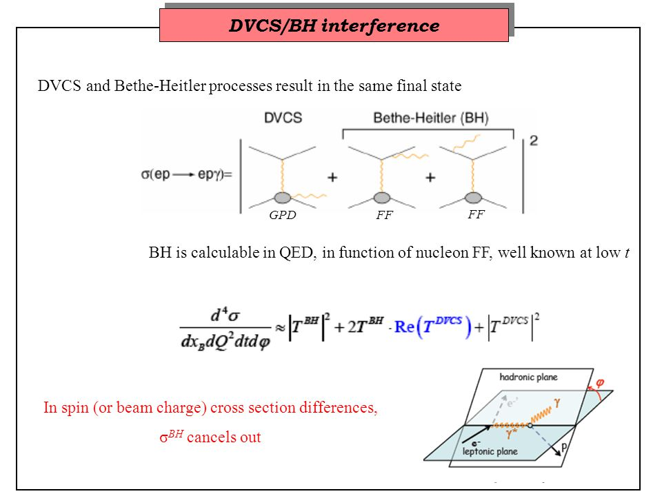 DVCS and GPDs : (some) sensitive observables (The imaginary part of the) DVCS-BH interference generates a beam spin cross section difference: or an asymmetry: The sinusoidal behaviour is characteristic of the interference BH-DVCS And likewise target spin cross section differences or asymmetries: either longitudinal or transverse: