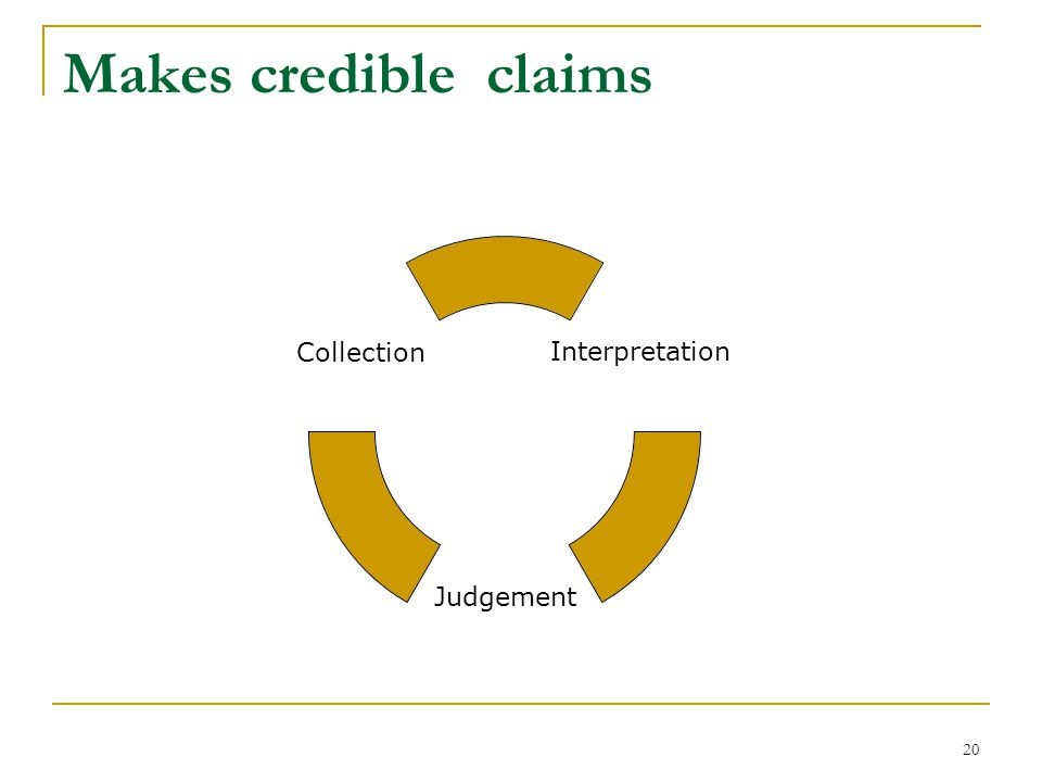 20 Makes credible claims Interpretation Judgement Collection
