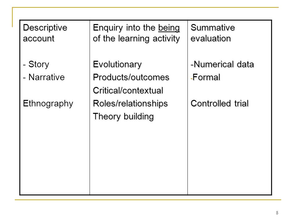 8 Descriptive account - Story - Narrative Ethnography Enquiry into the being of the learning activity EvolutionaryProducts/outcomesCritical/contextual
