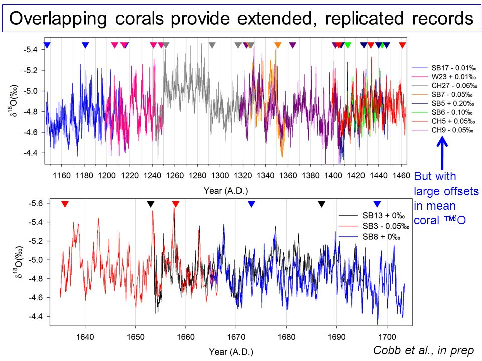 Overlapping corals provide extended, replicated records But with large offsets in mean coral  18 O Cobb et al., in prep