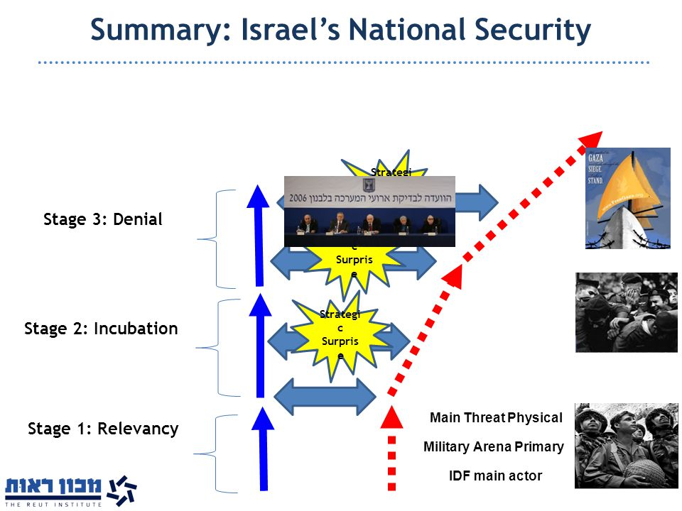 Summary: Israel's National Security Strategi c Surpris e Relevancy Gap Strategi c Surpris e Military Arena Primary Main Threat Physical IDF main actor