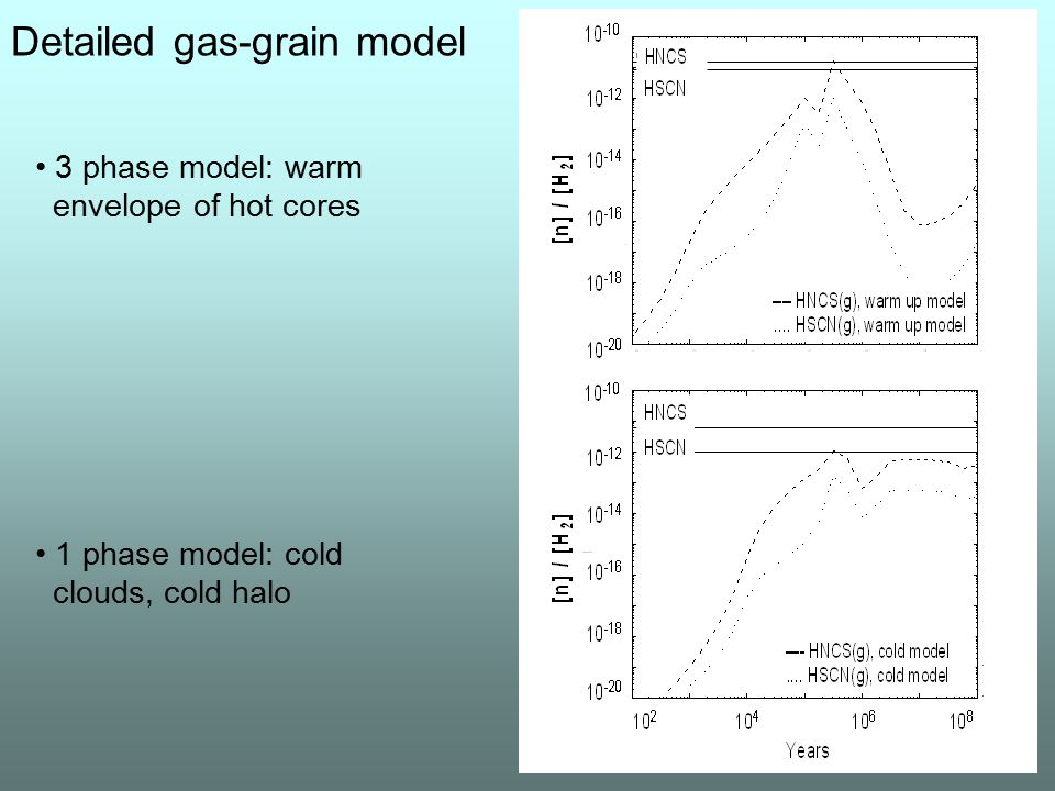 Detailed gas-grain model 3 phase model: warm envelope of hot cores 1 phase model: cold clouds, cold halo