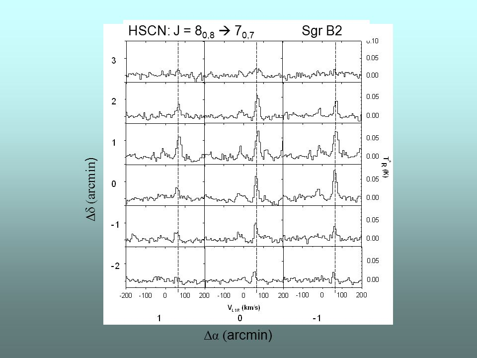 Δα ( arcmin) Δδ (arcmin ) HSCN: J = 8 0,8  7 0,7 Sgr B2