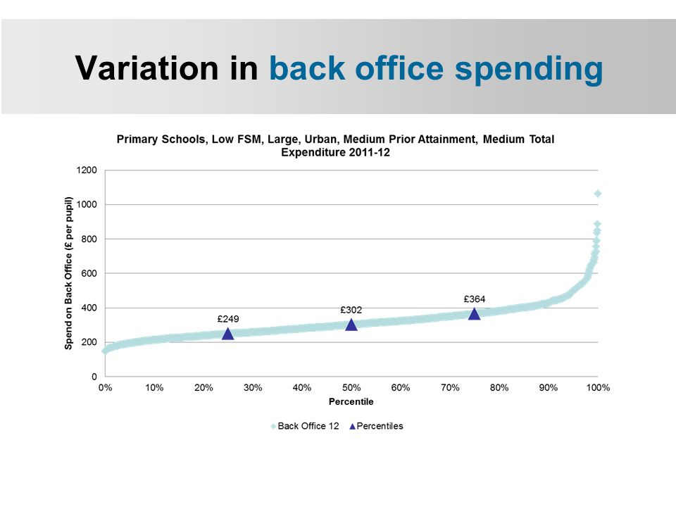 Variation in back office spending