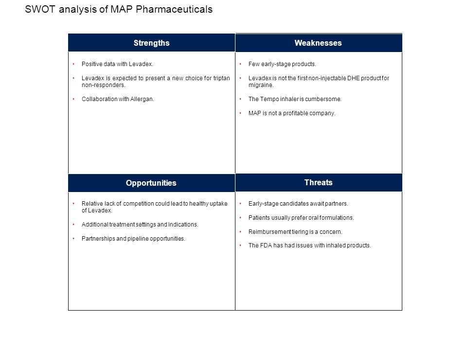 SWOT analysis of MAP Pharmaceuticals Positive data with Levadex.
