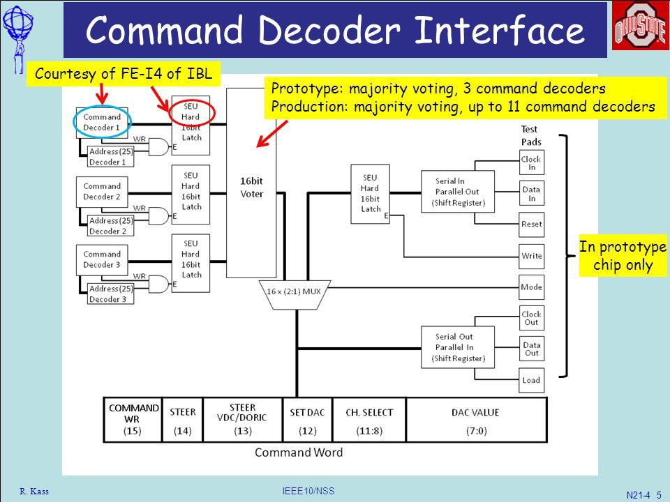 IEEE10/NSS R. Kass Command Decoder Interface Courtesy of FE-I4 of IBL Prototype: majority voting, 3 command decoders Production: majority voting, up t