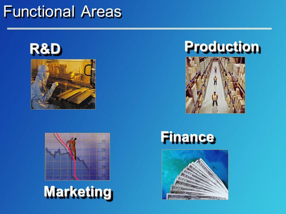 Functional Areas R&DR&D MarketingMarketing ProductionProduction FinanceFinance