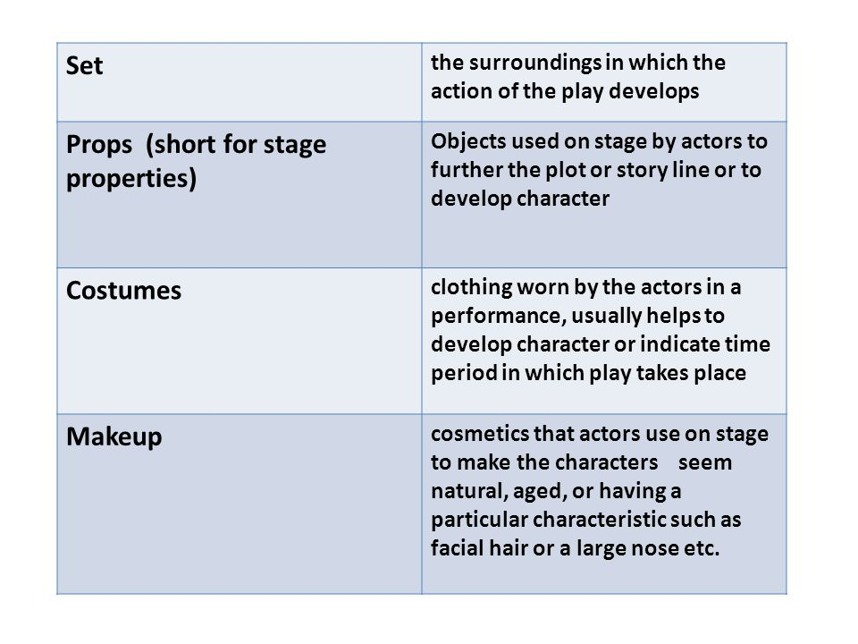 Set the surroundings in which the action of the play develops Props (short for stage properties) Objects used on stage by actors to further the plot or story line or to develop character Costumes clothing worn by the actors in a performance, usually helps to develop character or indicate time period in which play takes place Makeup cosmetics that actors use on stage to make the characters seem natural, aged, or having a particular characteristic such as facial hair or a large nose etc.