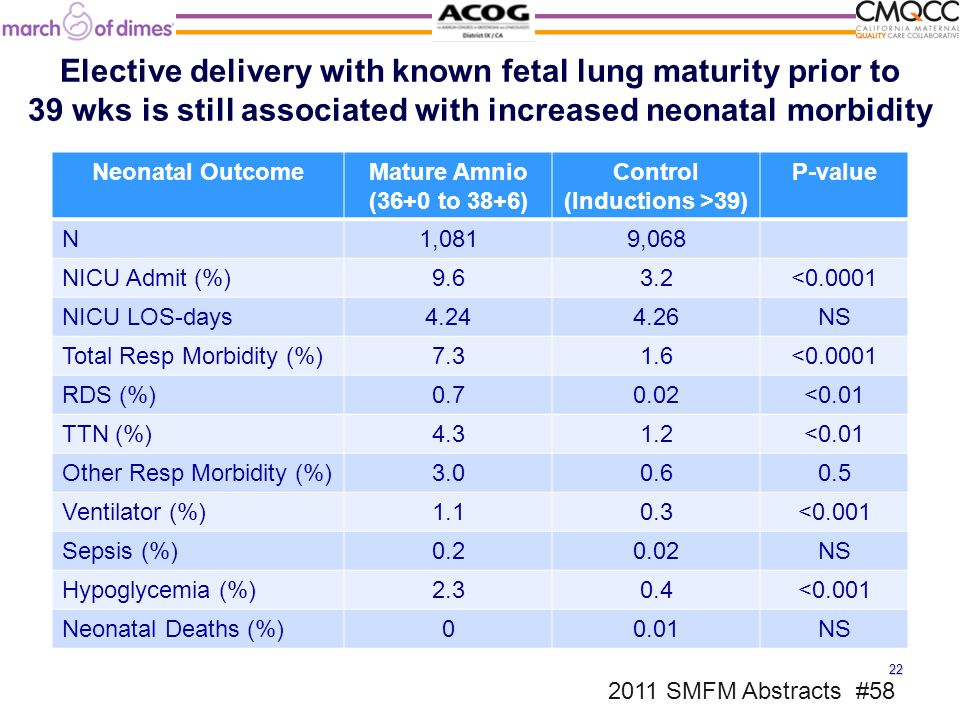 Elective delivery with known fetal lung maturity prior to 39 wks is still associated with increased neonatal morbidity Neonatal OutcomeMature Amnio (36+0 to 38+6) Control (Inductions >39) P-value N1,0819,068 NICU Admit (%)9.63.2<0.0001 NICU LOS-days4.244.26NS Total Resp Morbidity (%)7.31.6<0.0001 RDS (%)0.70.02<0.01 TTN (%)4.31.2<0.01 Other Resp Morbidity (%)3.00.60.5 Ventilator (%)1.10.3<0.001 Sepsis (%)0.20.02NS Hypoglycemia (%)2.30.4<0.001 Neonatal Deaths (%)00.01NS 2011 SMFM Abstracts #58 22