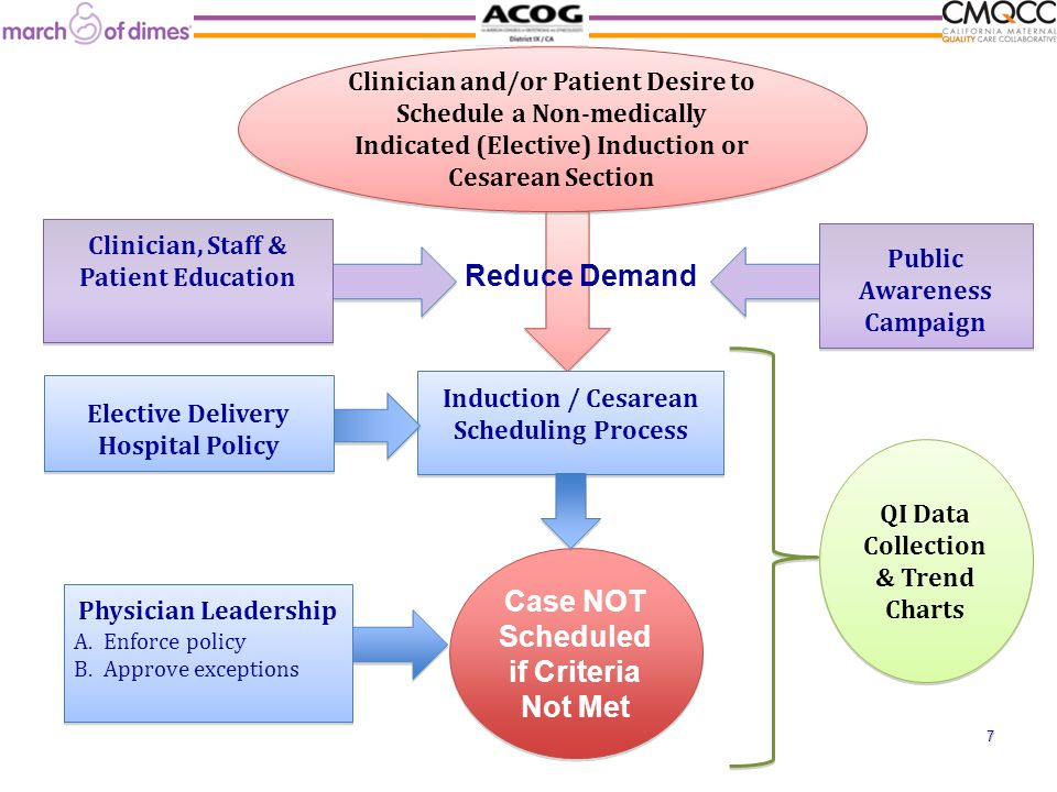 Induction / Cesarean Scheduling Process Physician Leadership A.