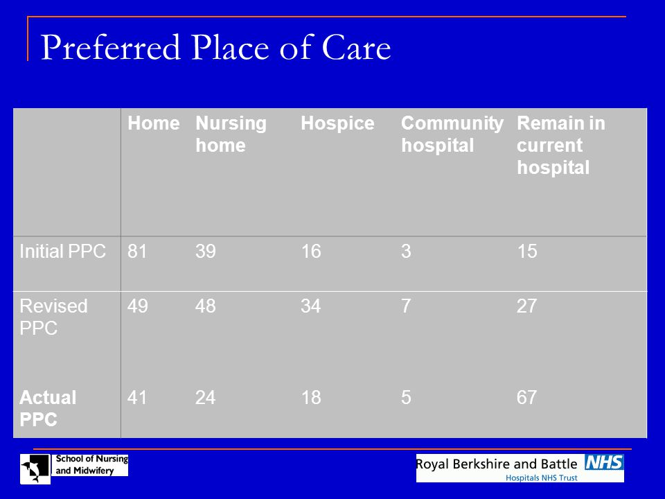 Preferred Place of Care HomeNursing home HospiceCommunity hospital Remain in current hospital Initial PPC813916315 Revised PPC 494834727 Actual PPC 412418567
