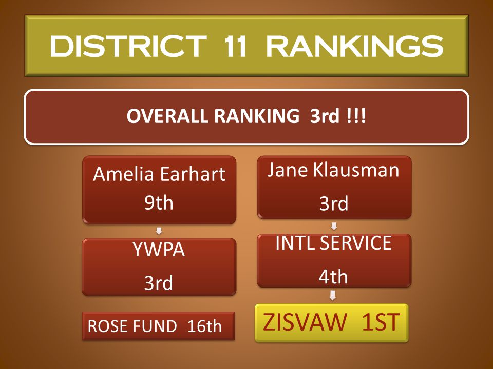 DISTRICT 11 RANKINGS OVERALL RANKING 3rd !!.
