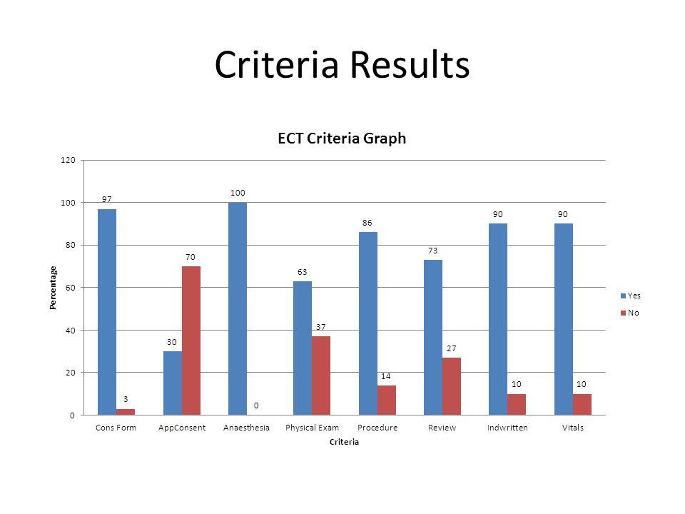 Criteria Results