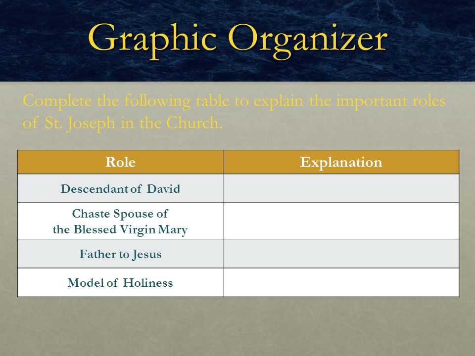 Graphic Organizer Complete the following table to explain the important roles of St. Joseph in the Church. RoleExplanation Descendant of David Chaste