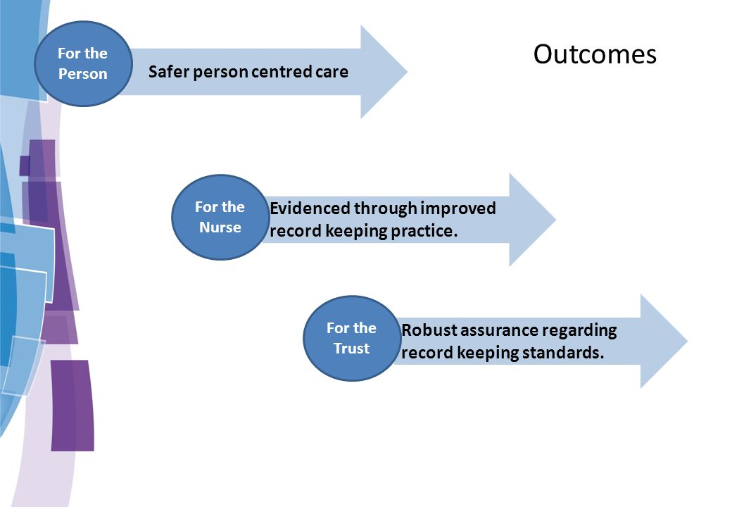 Safer person centred care Evidenced through improved record keeping practice. Robust assurance regarding record keeping standards. For the Person For