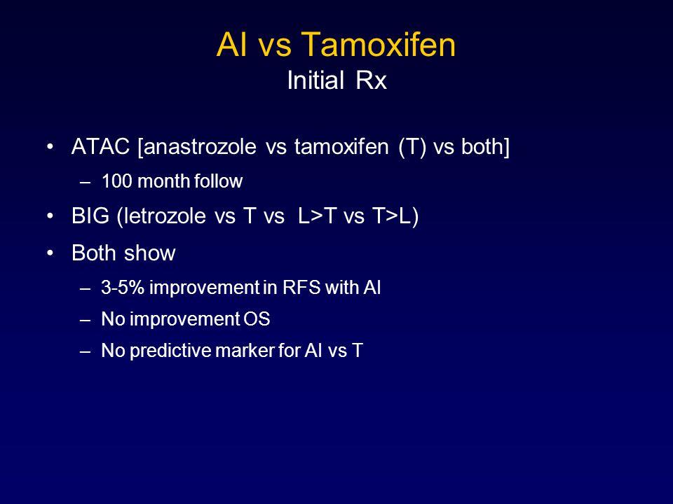 AI vs Tamoxifen Initial Rx ATAC [anastrozole vs tamoxifen (T) vs both] –100 month follow BIG (letrozole vs T vs L>T vs T>L) Both show –3-5% improvement in RFS with AI –No improvement OS –No predictive marker for AI vs T