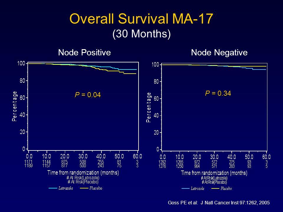 Overall Survival MA-17 (30 Months) P = 0.04 Node PositiveNode Negative P = 0.34 Goss PE et al: J Natl Cancer Inst 97:1262, 2005