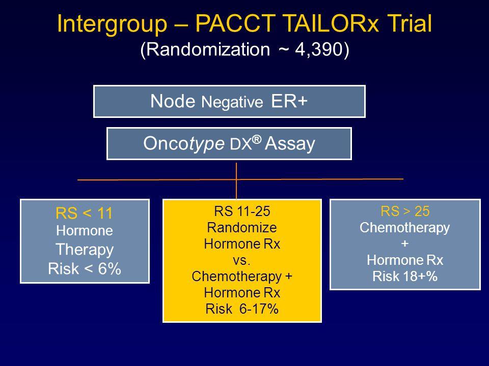 Intergroup – PACCT TAILORx Trial (Randomization ~ 4,390) RS < 11 Hormone Therapy Risk < 6% RS 11-25 Randomize Hormone Rx vs.