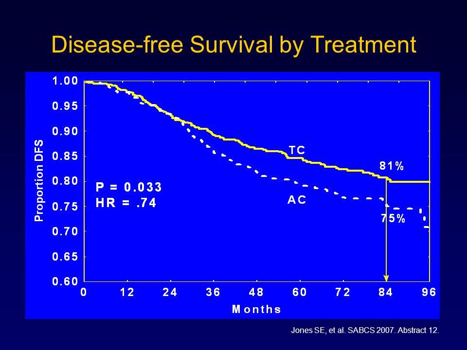 Disease-free Survival by Treatment Jones SE, et al. SABCS 2007. Abstract 12.