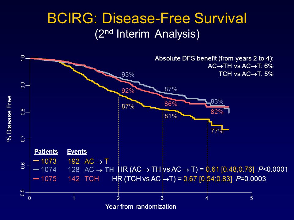 BCIRG: Disease-Free Survival (2 nd Interim Analysis) % Disease Free 0.5 0.6 0.7 0.8 0.9 1.0 012345 Patients Events 1073192 AC  T 1074128 AC  TH 1075142TCH 81% 87% 86% 77% 83% 82% 87% 93% 92% HR (AC  TH vs AC  T) = 0.61 [0.48;0.76] P<0.0001 HR (TCH vs AC  T) = 0.67 [0.54;0.83] P=0.0003 Year from randomization Absolute DFS benefit (from years 2 to 4): AC  TH vs AC  T: 6% TCH vs AC  T: 5%