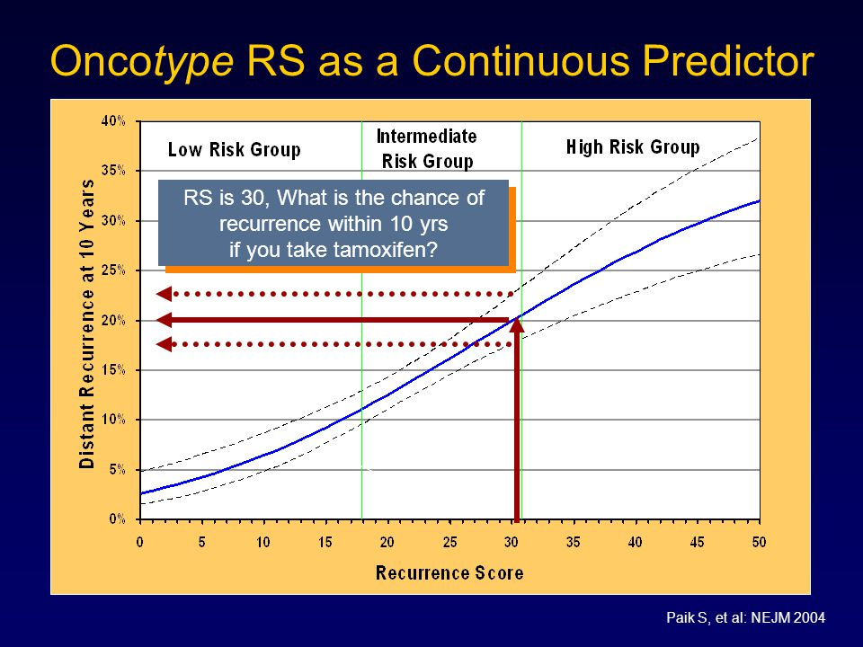 Oncotype RS as a Continuous Predictor RS is 30, What is the chance of recurrence within 10 yrs if you take tamoxifen.