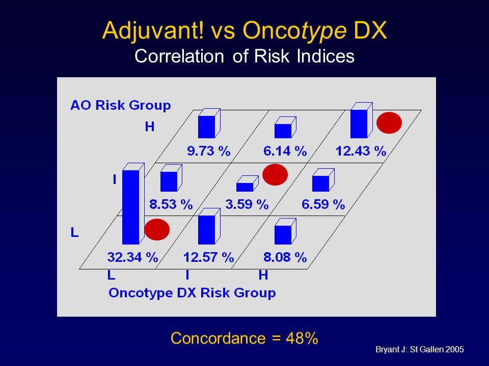 Adjuvant! vs Oncotype DX Correlation of Risk Indices Concordance = 48% Bryant J: St Gallen 2005