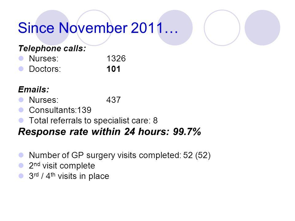 Since November 2011… Telephone calls: Nurses: 1326 Doctors: 101 Emails: Nurses: 437 Consultants:139 Total referrals to specialist care: 8 Response rat