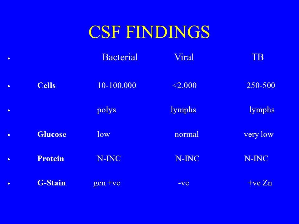 CSF FINDINGS  Bacterial Viral TB  Cells10-100,000 <2,000 250-500  polys lymphs lymphs  Glucoselow normal very low  ProteinN-INC N-INC N-INC  G-S