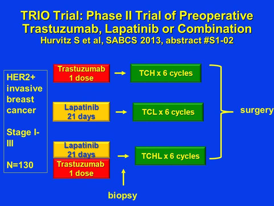TRIO Trial: Phase II Trial of Preoperative Trastuzumab, Lapatinib or Combination Hurvitz S et al, SABCS 2013, abstract #S1-02 Lapatinib 21 days Trastu
