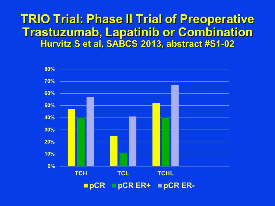 TRIO Trial: Phase II Trial of Preoperative Trastuzumab, Lapatinib or Combination Hurvitz S et al, SABCS 2013, abstract #S1-02