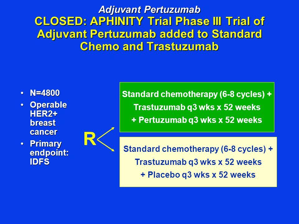 Adjuvant Pertuzumab CLOSED: APHINITY Trial Phase III Trial of Adjuvant Pertuzumab added to Standard Chemo and Trastuzumab N=4800N=4800 Operable HER2+