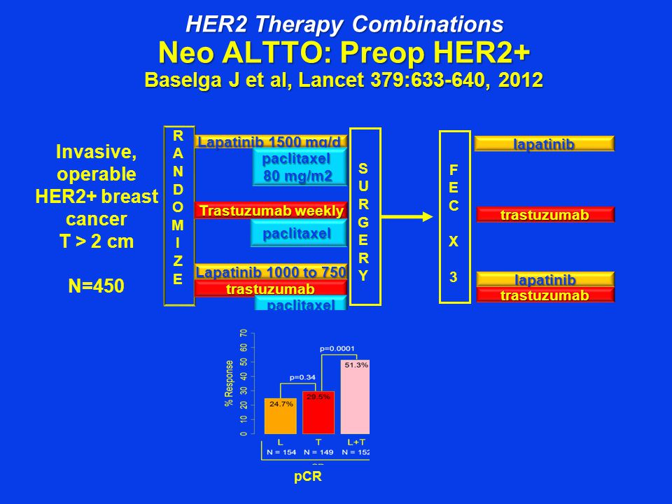 HER2 Therapy Combinations Neo ALTTO: Preop HER2+ Baselga J et al, Lancet 379:633-640, 2012 Invasive, operable HER2+ breast cancer T > 2 cm N=450 lapatinib trastuzumab lapatinib trastuzumab FECX3FECX3 SURGERYSURGERY RANDOMIZERANDOMIZE Lapatinib 1500 mg/d Trastuzumab weekly Lapatinib 1000 to 750 trastuzumab paclitaxel 80 mg/m2 paclitaxel paclitaxel pCR