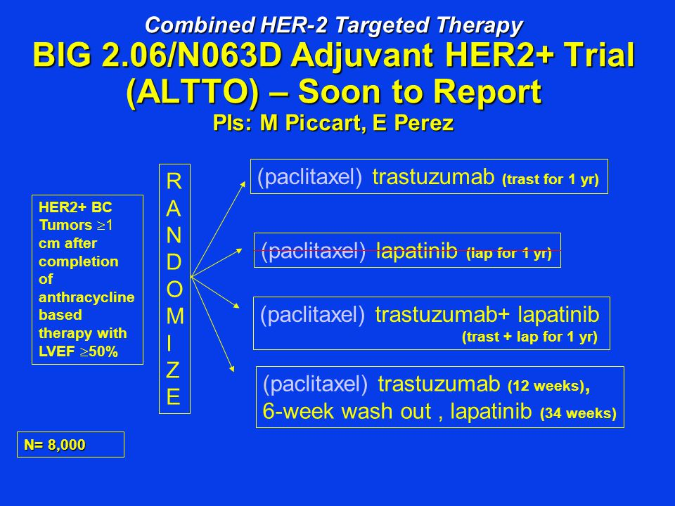 Adjuvant Pertuzumab and T-DM1 SOON TO OPEN: KAITLIN Study Phase III Trial of Adjuvant Trastuzumab + Pertuzumab + Taxane vs TDM1 + Pertuzumab in HER2+ Breast Cancer T-DM1 + Pertuzumab Taxane + Trastuzumab + Pertuzumab HER2+, non- metastatic breast cancer (n=2500) Co-Primary endpoints: invasive DFS & OS Anthracycline- based regimen