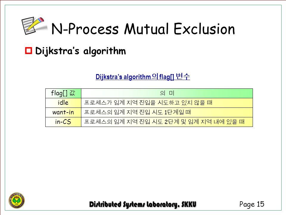 Page 15 flag[] 값 idle want-in in-CS 프로세스의 임계 지역 진입 시도 2 단계 및 임계 지역 내에 있을 때 프로세스의 임계 지역 진입 시도 1 단계일 때 프로세스가 임계 지역 진입을 시도하고 있지 않을 때 의 미 Dijkstra's algor