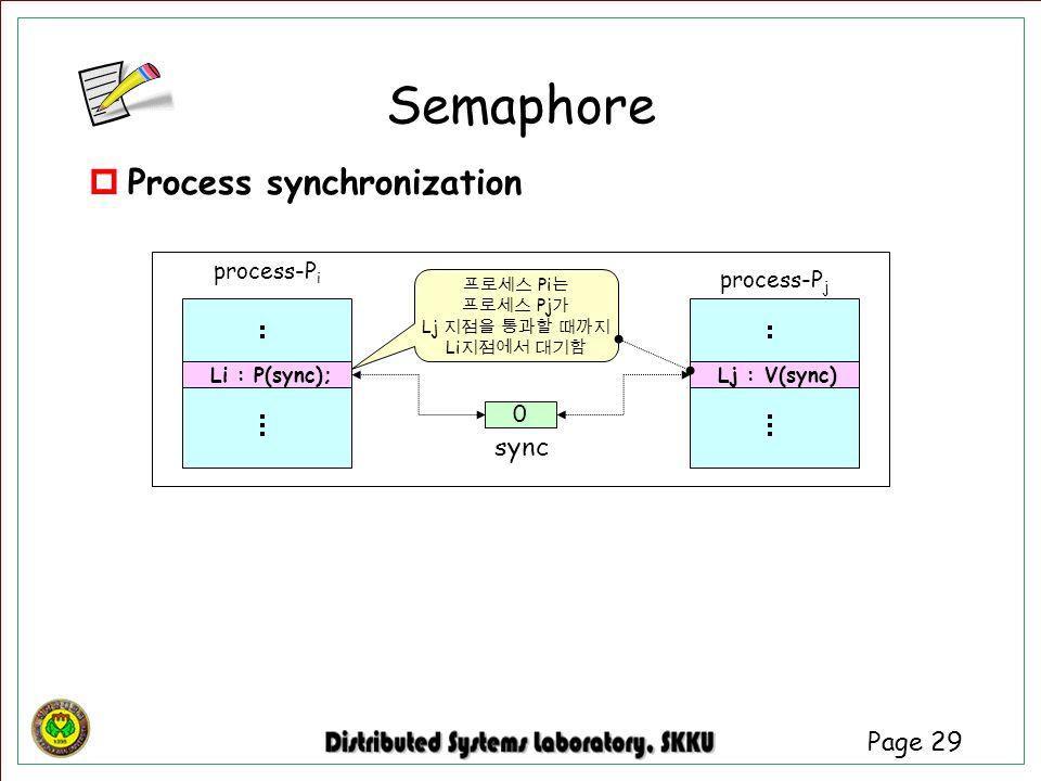 Page 29  Process synchronization Semaphore process-P i Li : P(sync); process-P j Lj : V(sync) 프로세스 Pi 는 프로세스 Pj 가 Lj 지점을 통과할 때까지 Li 지점에서 대기함 0 sync