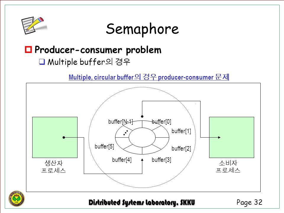 Page 32 buffer[0] buffer[1] buffer[2] buffer[N-1] buffer[3]buffer[4] buffer[5] 생산자 프로세스 소비자 프로세스 Multiple, circular buffer 의 경우 producer-consumer 문제 S