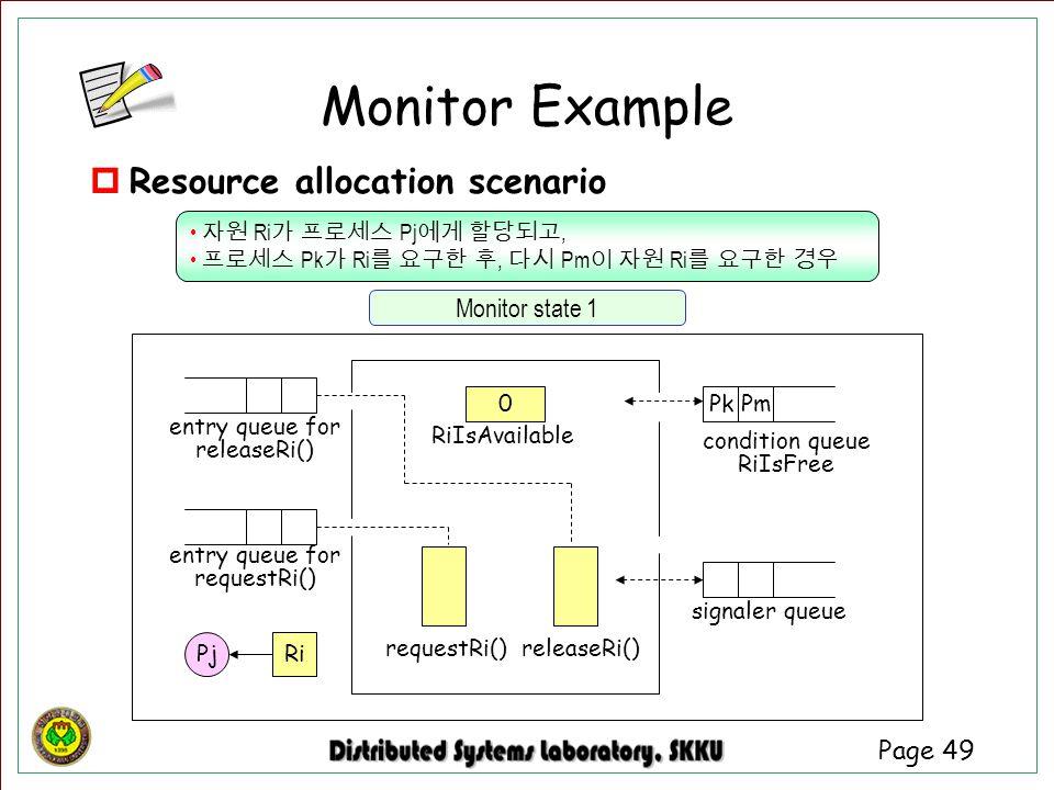 Page 49  Resource allocation scenario Monitor state 1 entry queue for requestRi() signaler queue entry queue for releaseRi() condition queue RiIsFree