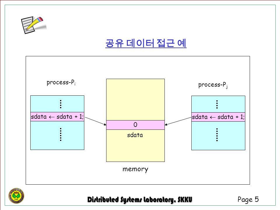 Page 5 0 sdata memory process-P i process-P j 공유 데이터 접근 예 sdata  sdata + 1;