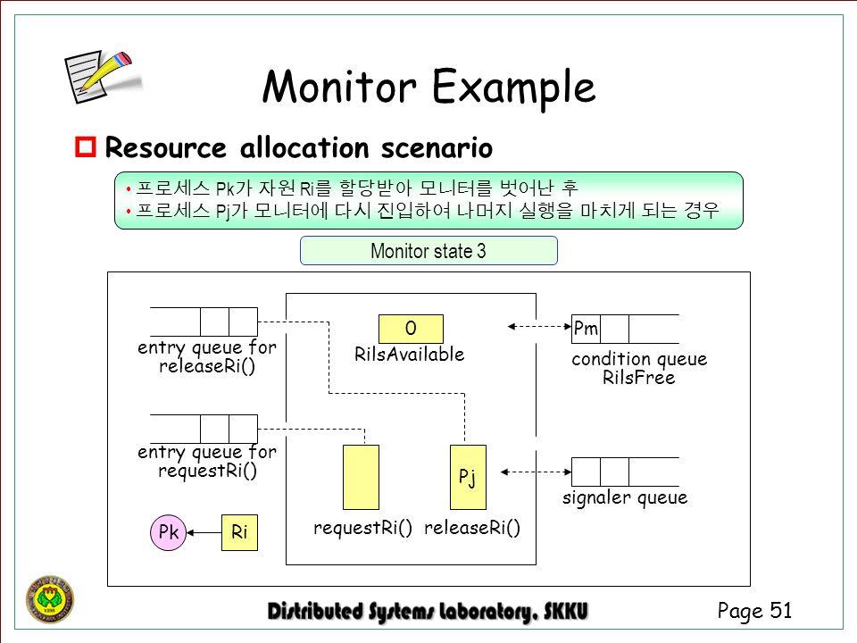 Page 51 entry queue for requestRi() signaler queue entry queue for releaseRi() condition queue RilsFree 0 RilsAvailable Pj requestRi()releaseRi() Pm 프