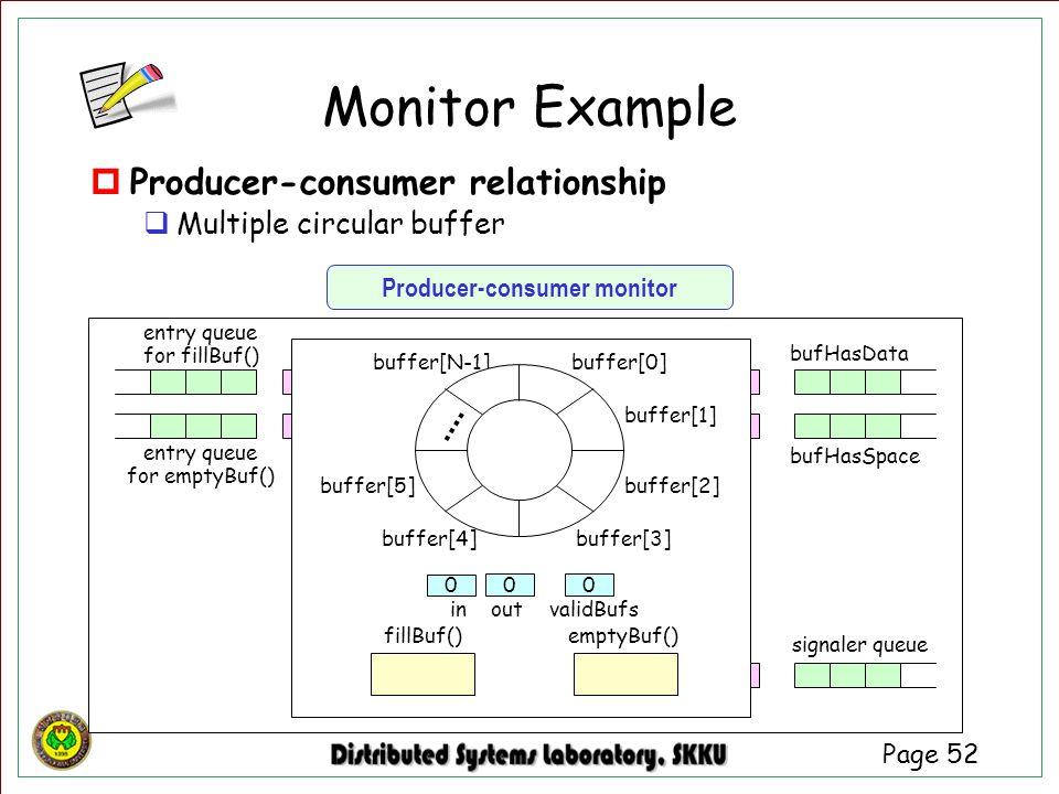 Page 52  Producer-consumer relationship  Multiple circular buffer buffer[1] buffer[2] buffer[N-1] buffer[3] buffer[4] buffer[5] buffer[0] fillBuf()e